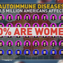 A warning for women: Doctors seeing rise in autoimmune diseases