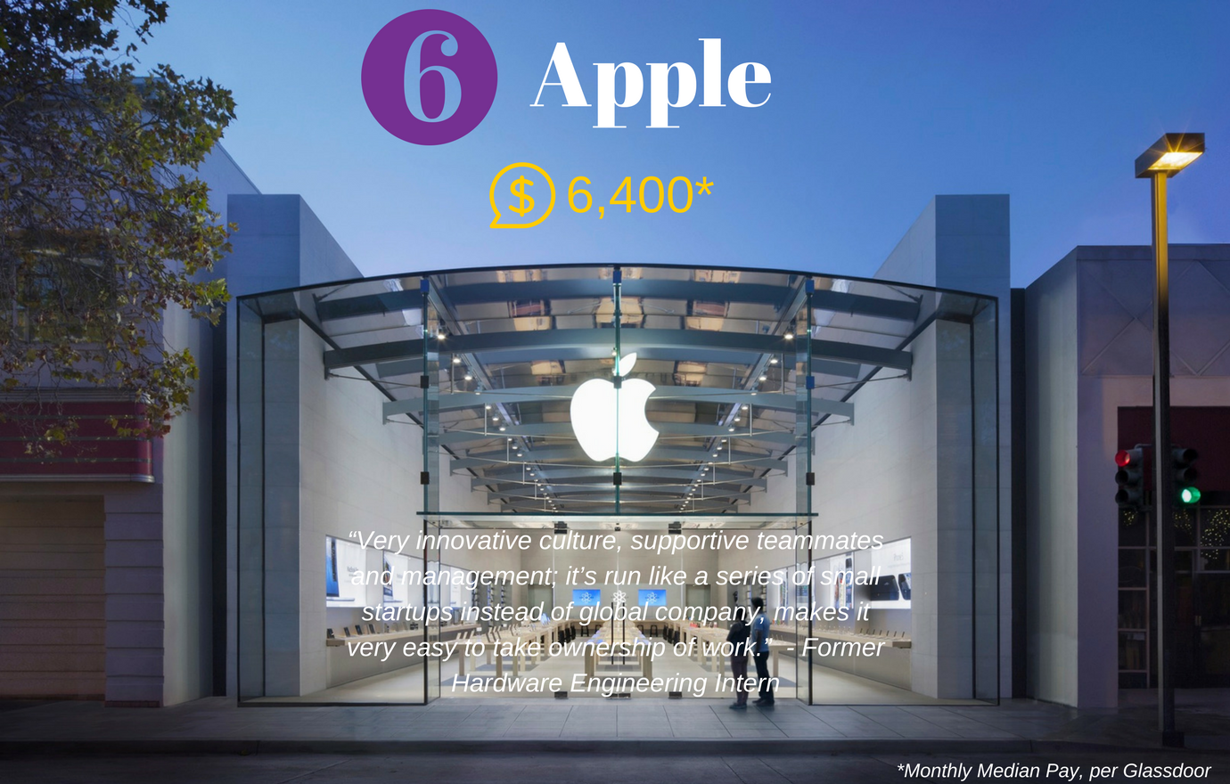 #6. Apple. Median Monthly Pay: $6,400. At Apple, interns are an important part of the team. Whether you sign on for a summer internship or a co-op during the academic year, you can work on critical projects, in the U.S. and around the world. (Image: Apple)