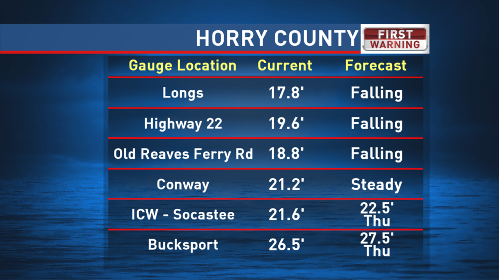 Timing Of The Peak Flooding More Clear For Horry Georgetown