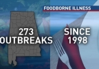Foodborne Illness Alabama